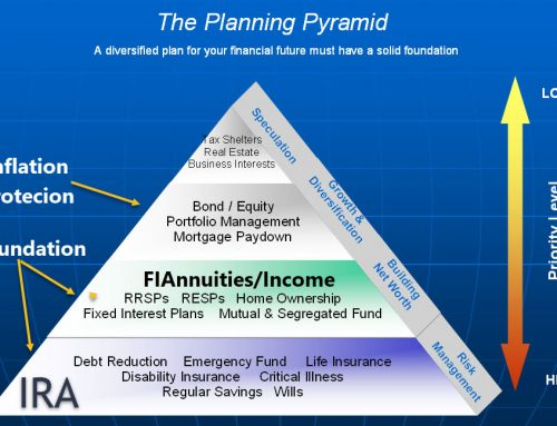 The Investment Pyramid For Asset Allocations